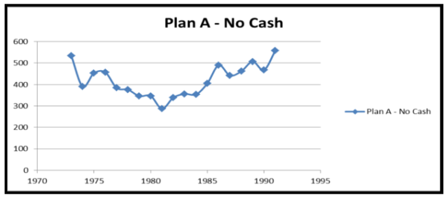 Plan A - Dump all 680 into a 75/25 split, consistently spend 18K/yr and rebalance.