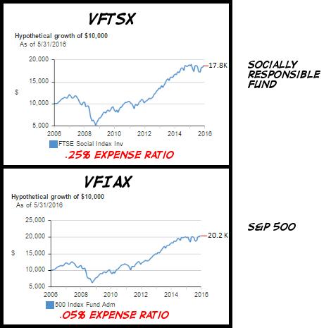 sociallyresponsiblefundcomparison.png